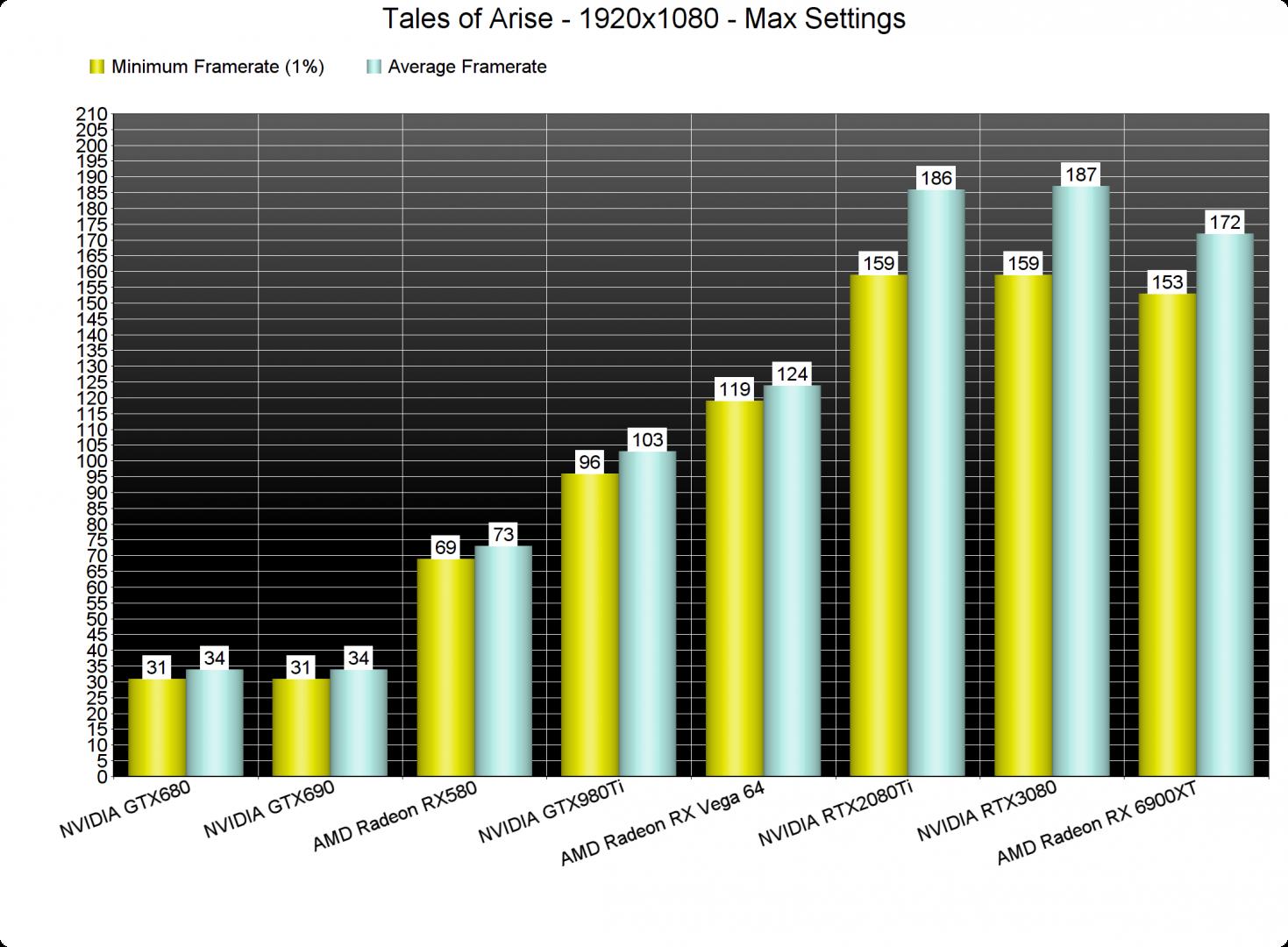 Tales of Arise GPU benchmarks-1