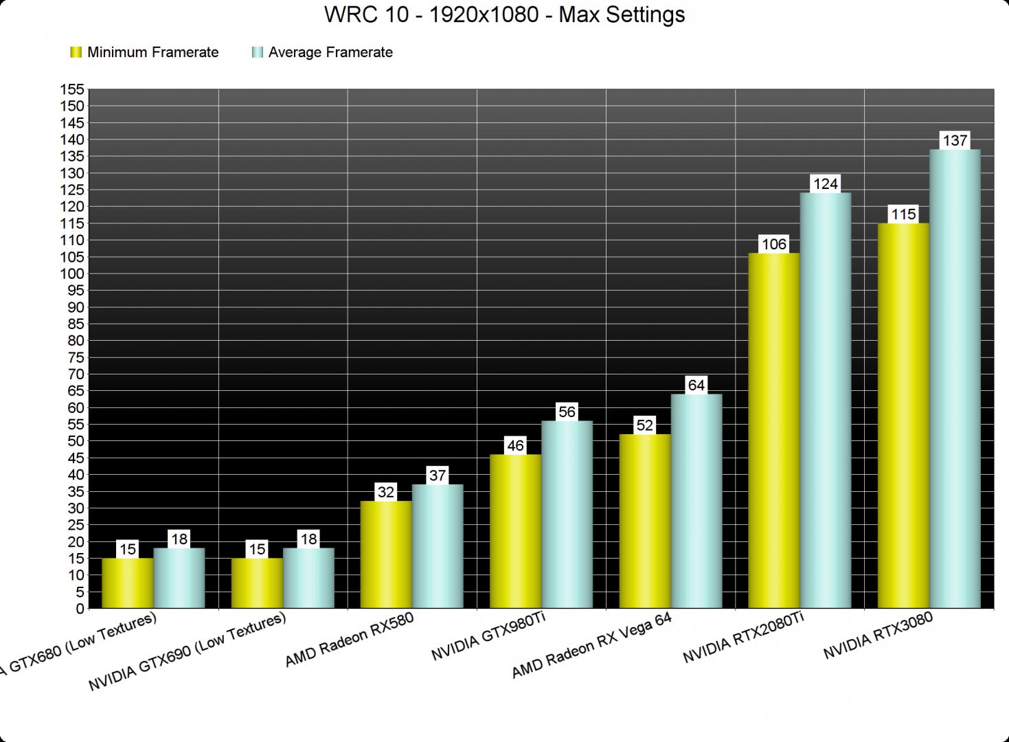 WRC 10 GPU benchmarks-1
