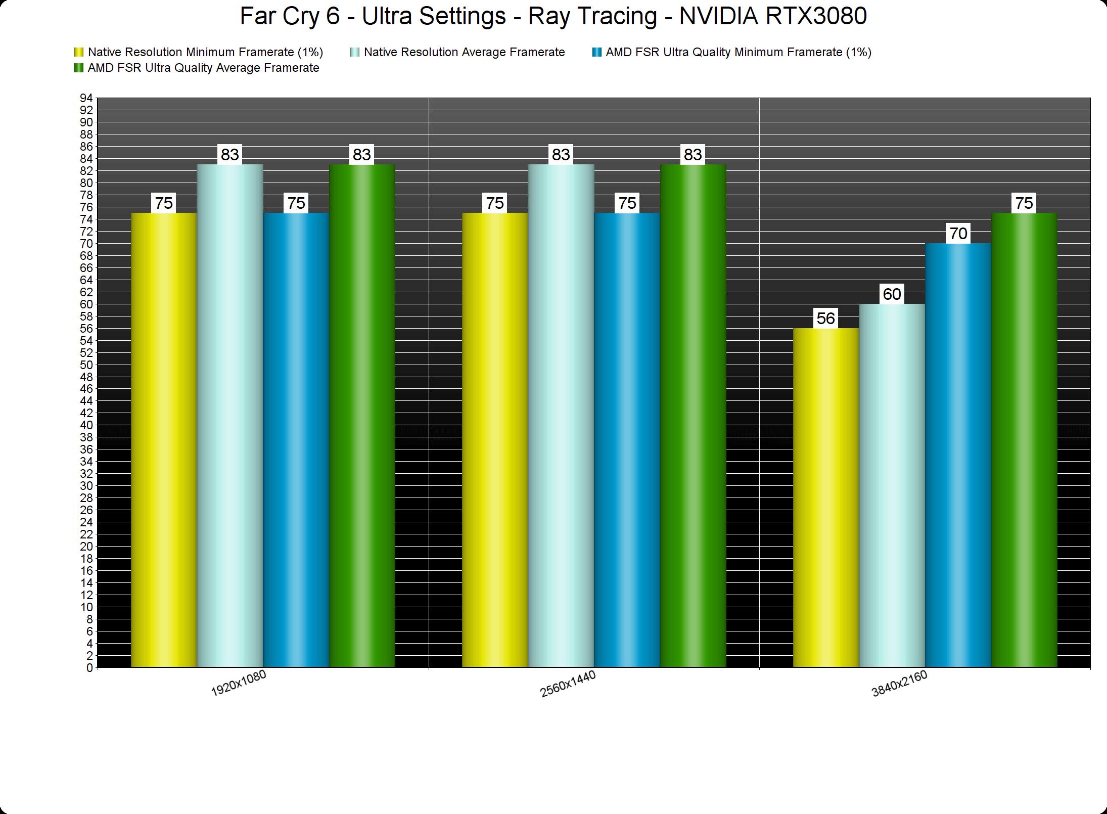 Far Cry 6 AMD FSR benchmarks-1