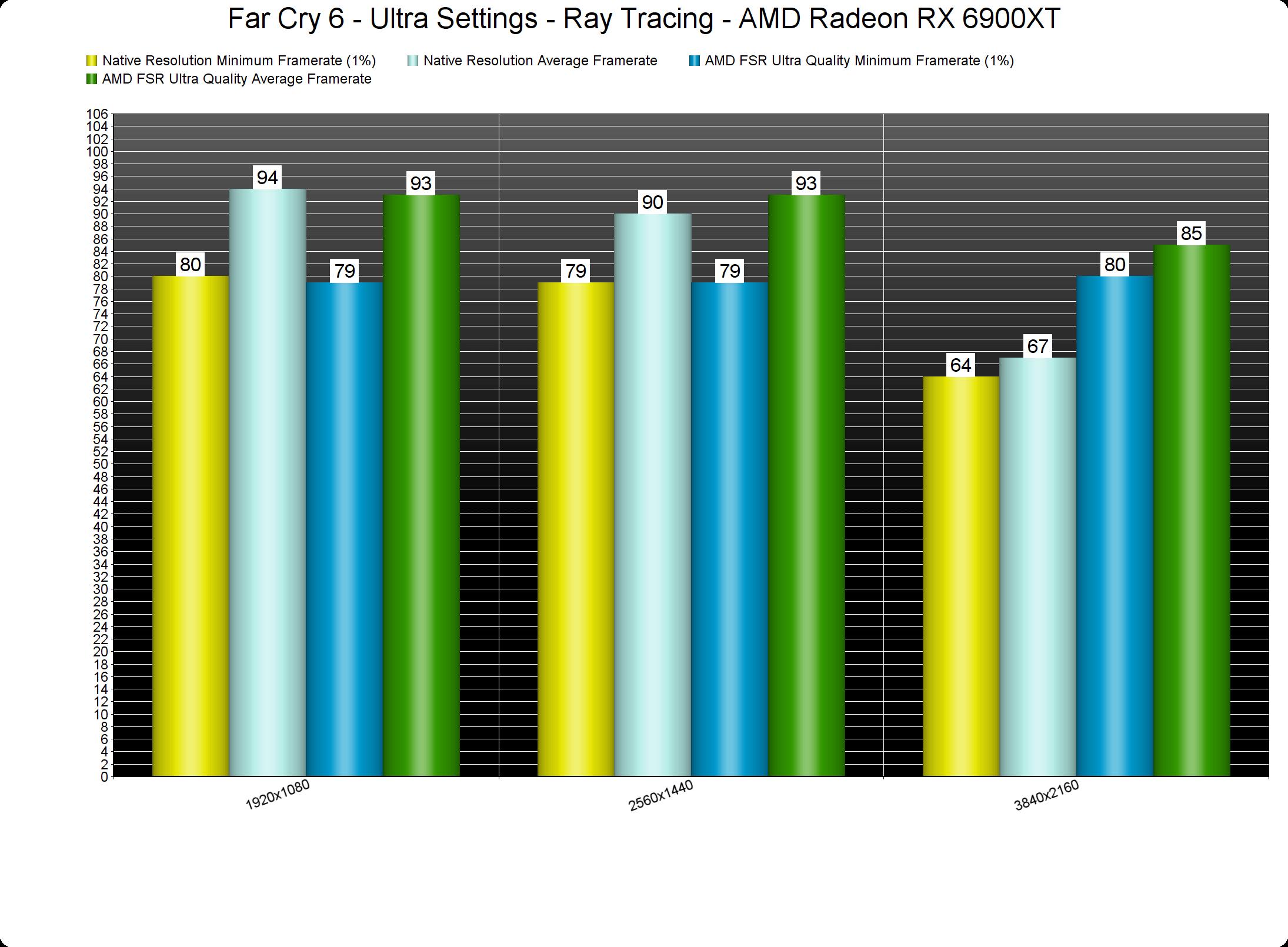Far Cry 6 AMD FSR benchmarks-2