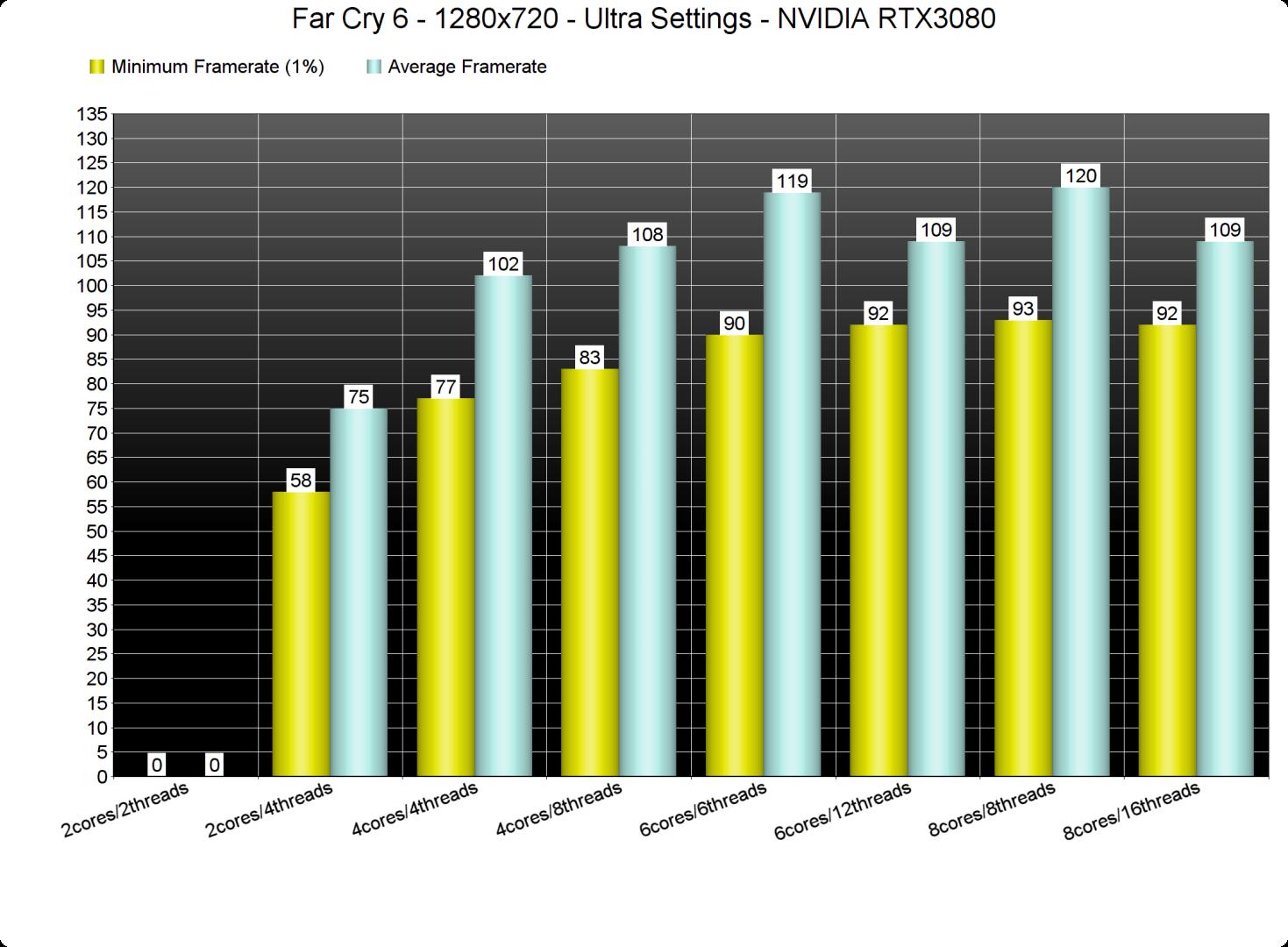 Far Cry 6 CPU benchmarks