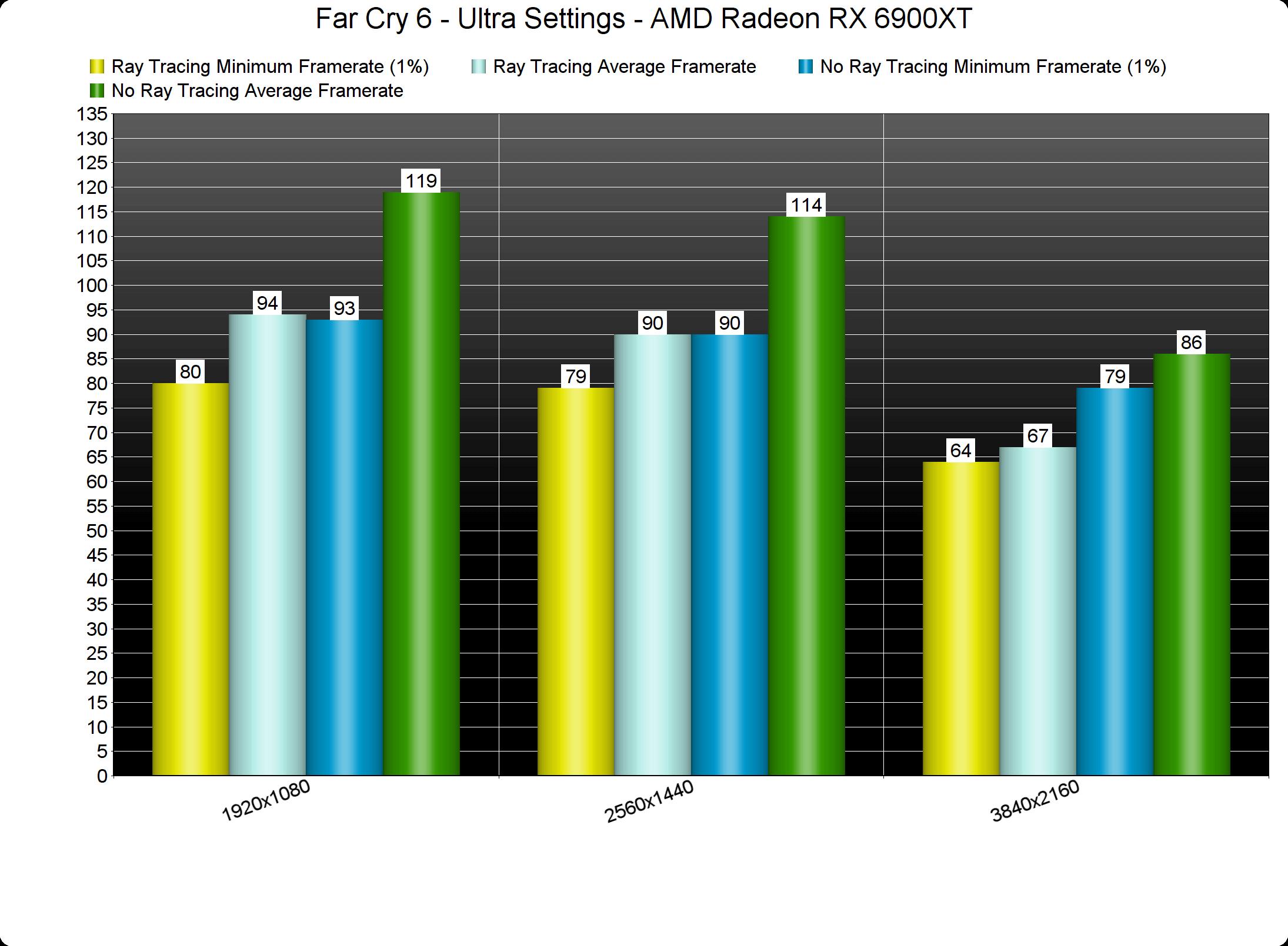 Far Cry 6 Ray Tracing benchmarks-1