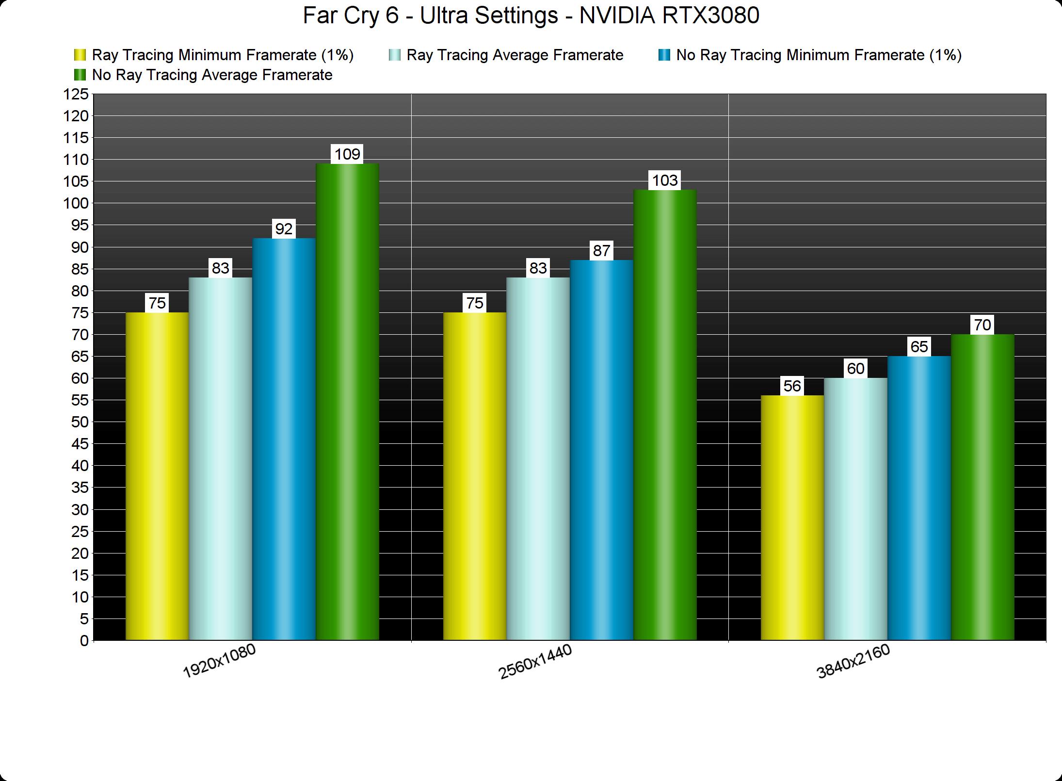 Far Cry 6 Ray Tracing benchmarks-2