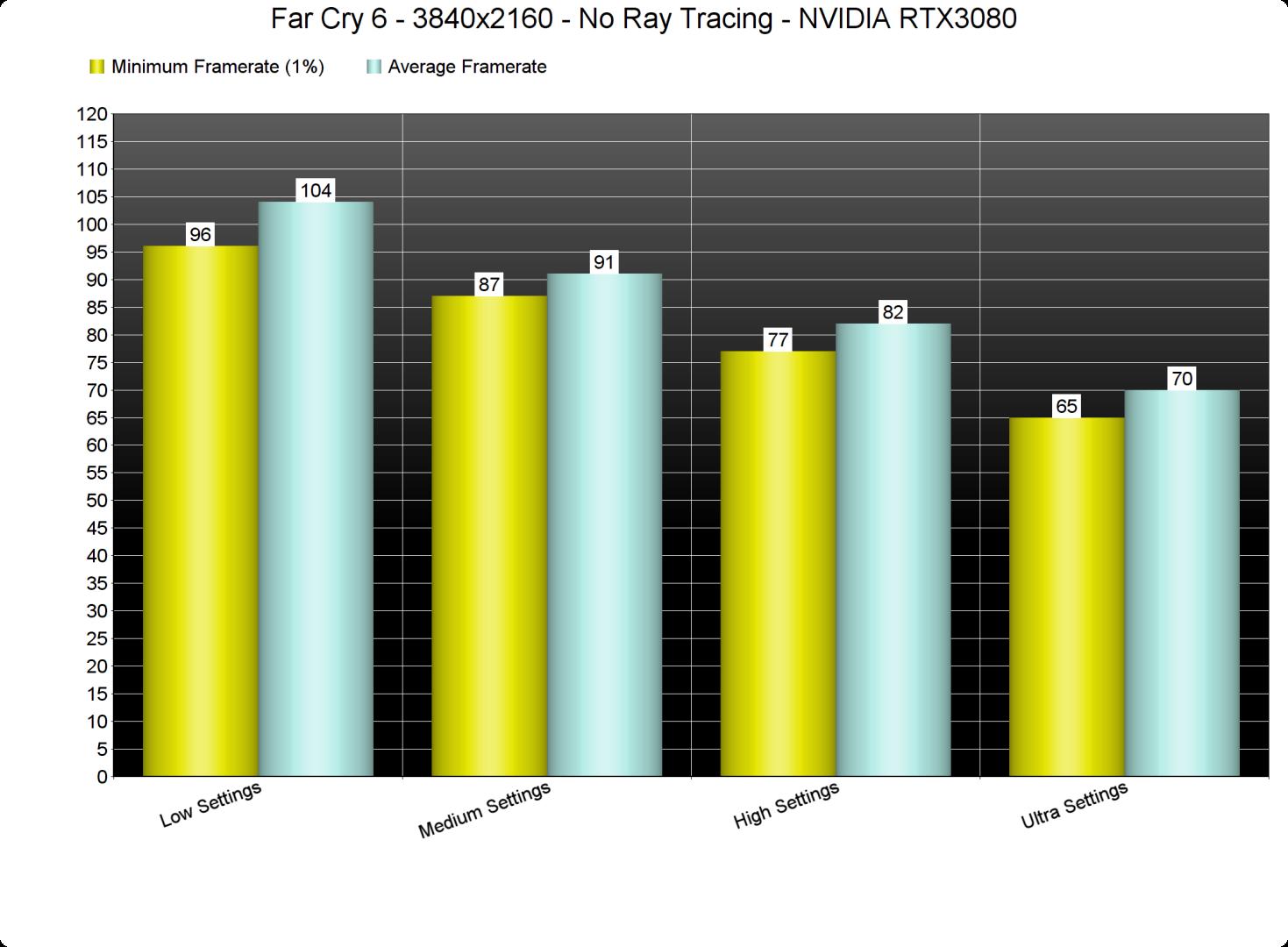 Far Cry 6 settings benchmarks