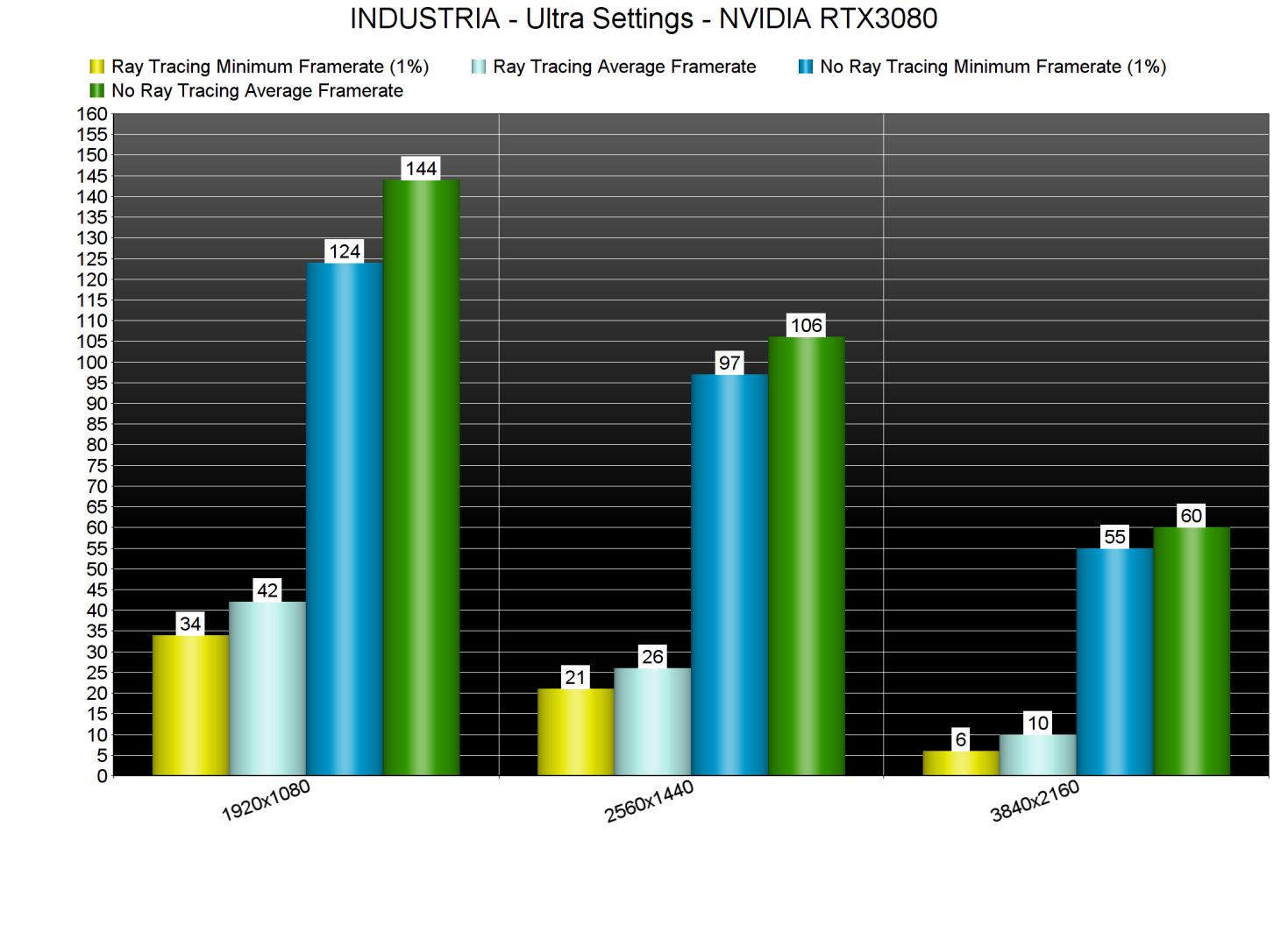 INDUSTRIA GPU benchmarks-3