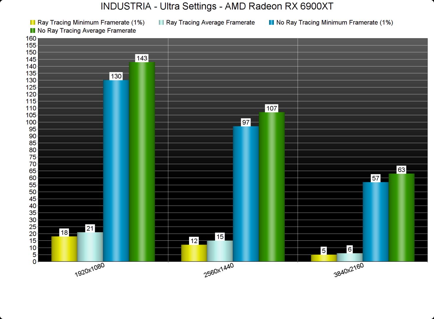 INDUSTRIA GPU benchmarks-4