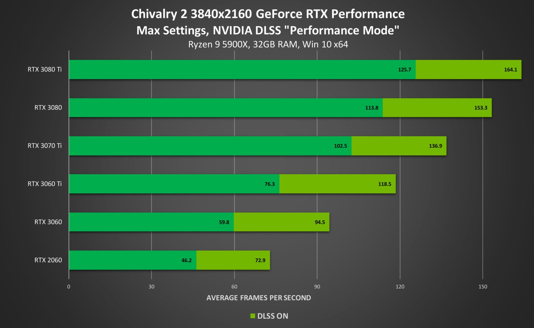chivalry 2 dlss charts
